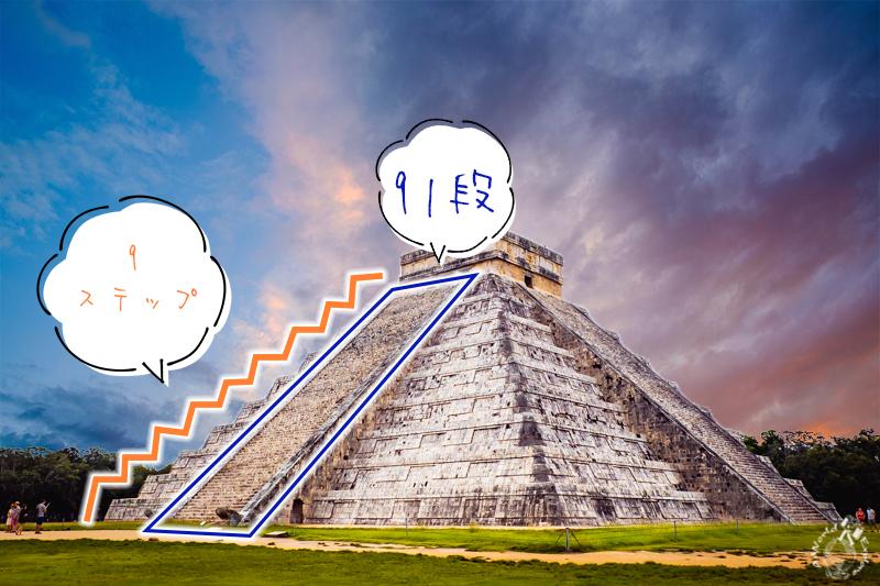 チチェンイッツァ遺跡のエル・カスティーヨを探る【メキシコが誇る屈指の世界遺産】